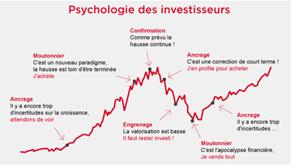 finance comportementale au trading program du CIT USA